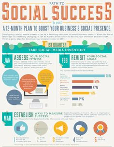 a 12 month plan to social media success Marketing Plan, Marketing Digital, Business Marketing, Content Marketing, Social Media Marketing, Marketing Calendar, Marketing Strategies, Business Planning, Business Tips