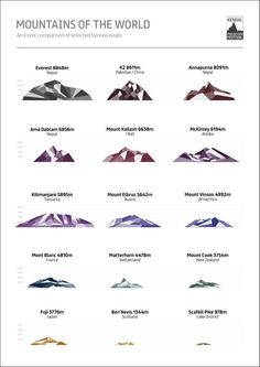 worlds highest mountain peak infographic - Google Search