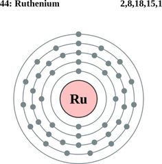 Atom Diagrams