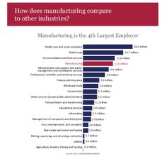 Manufacturing Infographic: How does Manufacturing Compare to Other Industries?