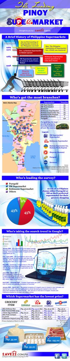 Leading Supermarkets in the Philippines Infographic