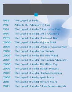 """""""The Legend Of Zelda"""": A Timeline"""