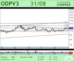ODONTOPREV - ODPV3 - 31/08/2012 #ODPV3 #analises #bovespa