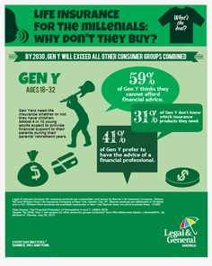 Life insurance for millenials...why don't they buy? #LifeInsuranceFactsTips