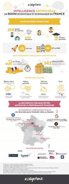 Les chiffres de l'Intelligence artificielle en France | #LetsgoFrance Bfm Business, L Intelligence, Public, Data Science, Big Data, France, Marketing, Digital, Robots
