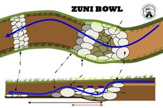 A Zuni bowl is a riparian restoration technique involving rocks, water, biology and time. It's a great way of dealing with a small headcut (or erosion which is about to become a headcut) in order to prevent that headcut continuing up your catchment. Hydroponic Gardening, Aquaponics, Organic Gardening, Permaculture Courses, Permaculture Design, Rain Garden, Water Garden, Forest Garden, Garden Fun