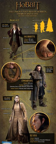 Elves vs Hobbits vs Dwarves    Statistics    From http://movies.yahoo.com/blogs/movie-talk/hobbit-exclusive-infographic-stacks-races-middle-earth-185646535.html