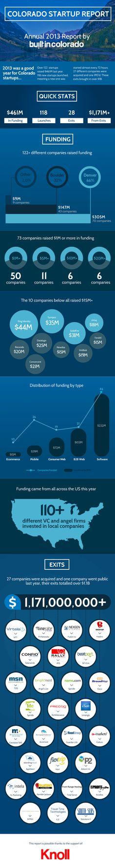 Colorado Startup Report 2013