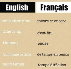 French is the second most taught language in the world only after English. French as well as English is the official working language of the International Red Cross, NATO, the United Nations, the International Olympic Committee and ma Basic French Words, French Phrases, How To Speak French, Learn French, Learn English, French Language Lessons, French Language Learning, French Lessons, English Lessons