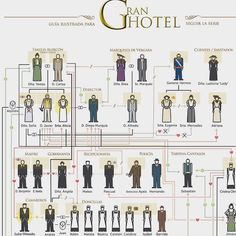 I love this! Grand Hotel flow chart to keep track of all the characters and their relationships.