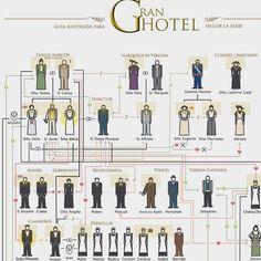 Guía interactiva de la serie GRAN HOTEL - ANTENA 3 TV