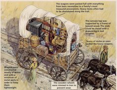 The wagons on the Oregon Trail were packed full of everything from basic necessities to a family& most treasured possessions. The wagons on the Oregon Trail were packed full of everything f Texas History, History Class, World History, California History, Teaching History, Westward Expansion, Into The West, Covered Wagon, The Lone Ranger