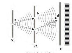 La transmisión de la luz a través de un medio transparente | Luces CEI