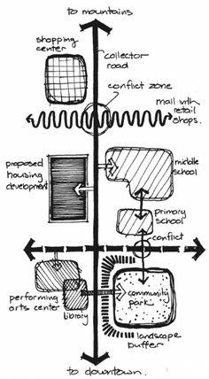 Esquema conceitual de proposta – Fonte: Reid (1986) http://urbanidades.arq.br/2008/12/esquemas-conceituais-em-projetos-de-urbanismo/ #Urbandesign