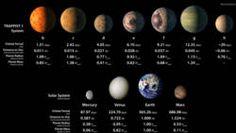 Ze draaien om de ster TRAPPIST-1 en hebben een klimaat waar vloeibaar water kan bestaan.