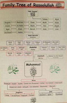 New Quotes Family Islam 21 Ideas Islam Beliefs, Islamic Teachings, Allah Islam, Islam Muslim, Islam Quran, Islam Hadith, Islamic Dua, Islam Religion, Beautiful Islamic Quotes