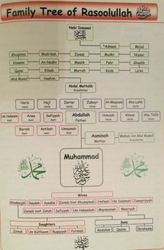Islamic And Gregorian Month Names In Arabic Arabic
