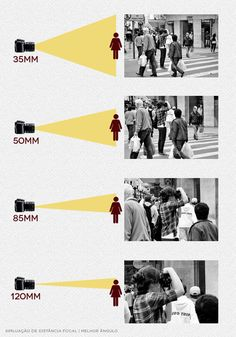 Fotografia do começo: Distância focal