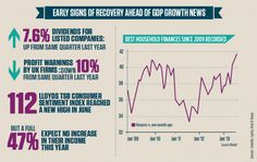 Good news as signs of a UK recovery. Infographic from City AM.