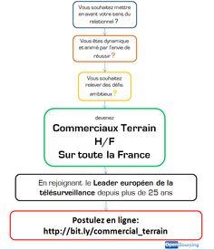 Opensourcing recherche des commerciaux sur toute la France :
