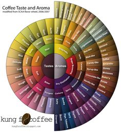 Here you can expect to find: How to best enjoy coffee and get the most from it. Brewing Coffee Brewing coffee is an important final step in the beverage prepa… Coffee Barista, Coffee Drinks, Coffee Shop, Coffee Cups, Latte Art, Coffee Chart, Coffee Infographic, Coffee World, Coffee Facts