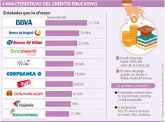Bancoomeva tiene las tasas de interés más favorables para crédito educativo