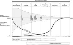 Entwicklung der Kosten im Projektablauf nach SIA