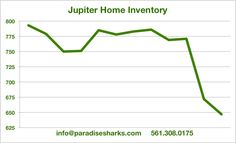 Jupiter home inventory drops for the 2nd straight month to new lows. What about the rest of the Northern Palm Beaches? How does this impact home sales? Home prices?  Tomorrow you can get our complete mid-month analysis on Paradise Sharks Facebook page. If you need any help with anything real estate anywhere in Palm Beach or Martin County nobody can fully educate and save you money like the Shark. 561.308.0175 or info@paradisesharks.com  #jupiterhomes