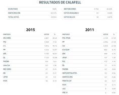 WEBSEGUR.com: RESULTADOS EN CALAFELL