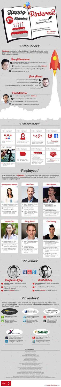 5 aniversario de Pinterest