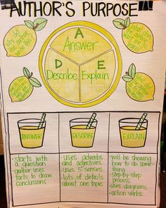 Anchor chart for Author's Purpose: Answer, Describe, and Explain. Matching unit by The Brainy Bee on TPT https://www.teacherspayteachers.com/Product/Authors-Purpose-Answer-Describe-Explain-2199334