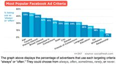 5 Surefire Tips to Improve Your Facebook Advertising | iStrategy Blog