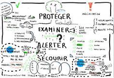 Sketchnote sur la formation premier secours, 2016, par @RomainCouturier Formation Sst, Formation Management, Sketch Notes, Entrepreneur, Communication, Bullet Journal, Motivation, School, Blog