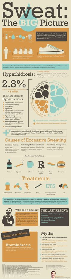 This is an organized diagram showing statisics about sweat, and this infographic blends both text and graphics into a clean grid that stays interesting through colors/fun graphics.
