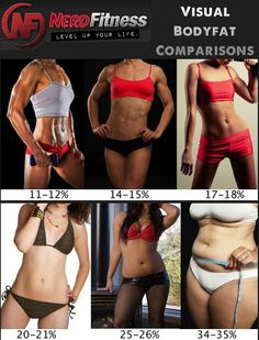 Something realistic for a change! Article here: http://www.nerdfitness.com/blog/2012/07/02/body-fat-percentage/