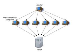 A #Virtual_Private_Network(VPN) is created using a virtual point-to-point connection with the help of dedicated connections, traffic encryption, or virtual tunnelling protocols. It helps in connecting your mission-critical website to a secure, offsite server.