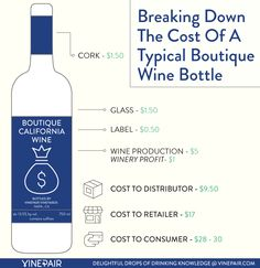 This Infographic Shows Why Some Wines Are so Expensive