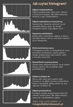 Histogram - jak czytać oraz ściąga z opisem 7 podstawowych kształtów Histogram Photography, Photography Rules, Portrait Photography Tips, Photography Lessons, Artistic Photography, Diy Photo, Photo Tips, Foto Art, Foto Pose