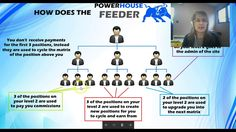 The Power of Powerhouse Feeder Cycle Overview with Ty Young 3 In One, Check It Out, Being Used, Positivity, Ads, Videos, Music, Youtube, Movie Posters