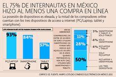 El e-commerce de México creció 34% en 2014 | El Economista