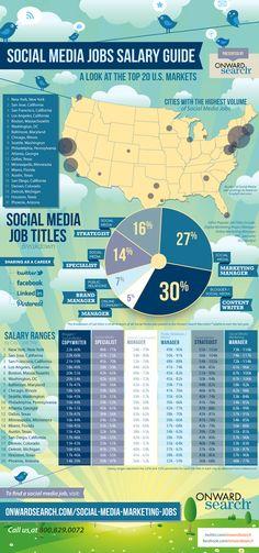 Social Media Jobs Salaries Guide