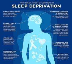 """There is a growing consciousness around the importance of """"good"""" sleep, and, also, the health dangers of sleep deprivation. Sleep And Mental Health, Sleep Debt, Natural Sleep, Neurotransmitters, Good Sleep, Sleep Better, Sleep Deprivation, The Victim, Self Help"""
