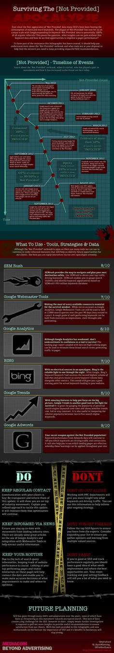 Surviving the Not Provided Apocalypse seems like it may be impossible, but we have an infographic to help you through. Internet Marketing, Online Marketing, Social Networks, Social Media, Seo Services Company, Seo Basics, Website Design Company, Information Technology, Socialism