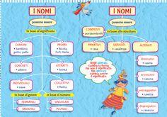 Italian Grammar, Italian Language, English Grammar, Learning Italian, Montessori, Back To School, Homeschool, Teaching, Education