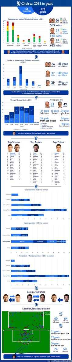 @Chelsea Rose FC in 2013 -The infographic  http://www.trollfootball.me/display.php?id=16820  #football #soccer #Trollfootball #CFC #ChelseaFC #Chelsea #JoseMourinho #KTBFFH