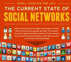 The Current State of Social Networks [INFOGRAPHIC]