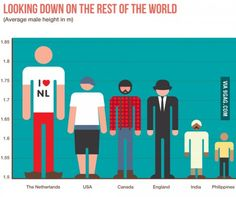 Funny pictures about Men Height Around The World. Oh, and cool pics about Men Height Around The World. Also, Men Height Around The World photos. Windmills In Amsterdam, Filipino Memes, Dutch Words, Dutch People, The Meta Picture, Spanish Humor, Daily Funny, The More You Know, Rest Of The World