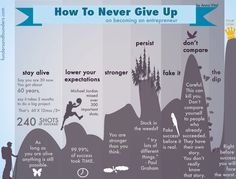 How to never give up ....