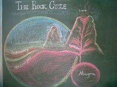 Miss Vienie's blackboard drawing of the rock cycle in Geology Gaia Waldorf school
