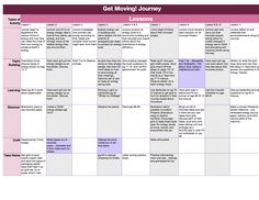 An outline of the Get Moving Journey and Skill Badges. The shaded areas are overlaps with the Skills Activity Badges